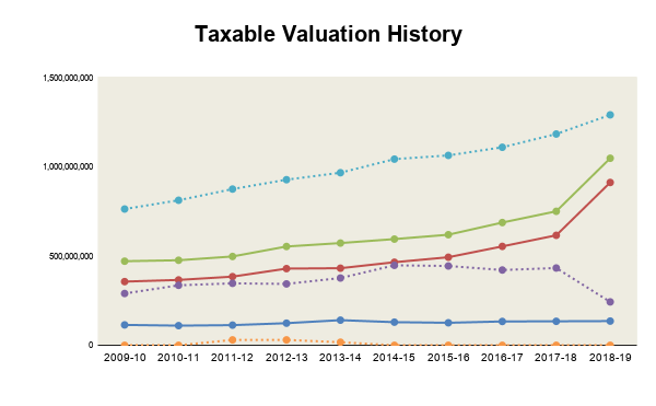 Taxable Valuation History