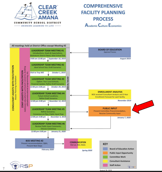 Facility Planning Process